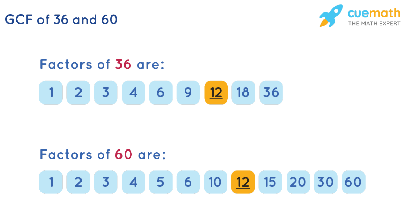 GCF of 36 and 60 by Listing Common Factors
