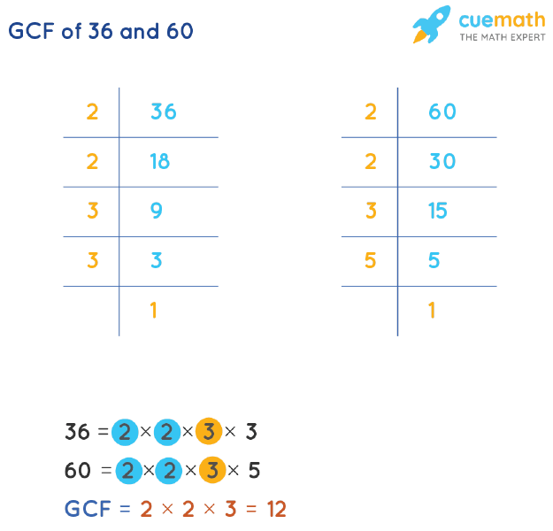 GCF of 36 and 60 by Prime Factorization