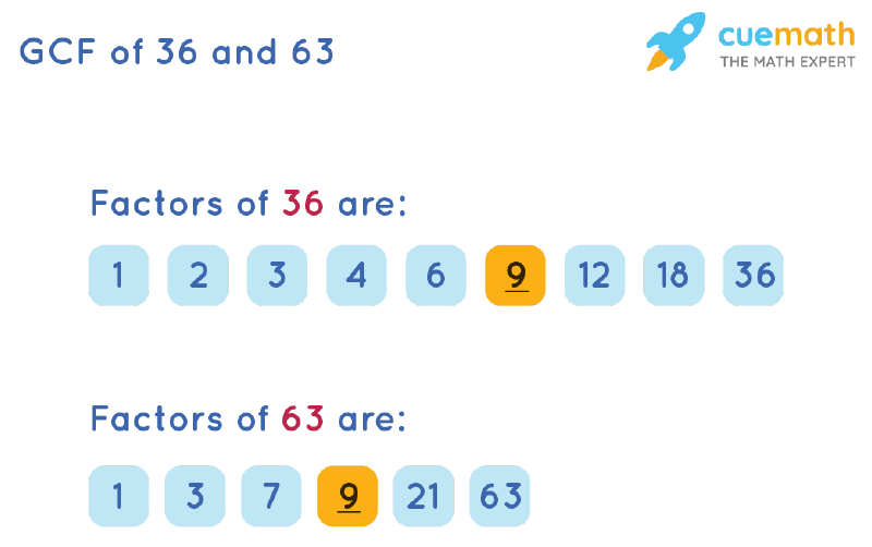 GCF of 36 and 63 by Listing Common Factors