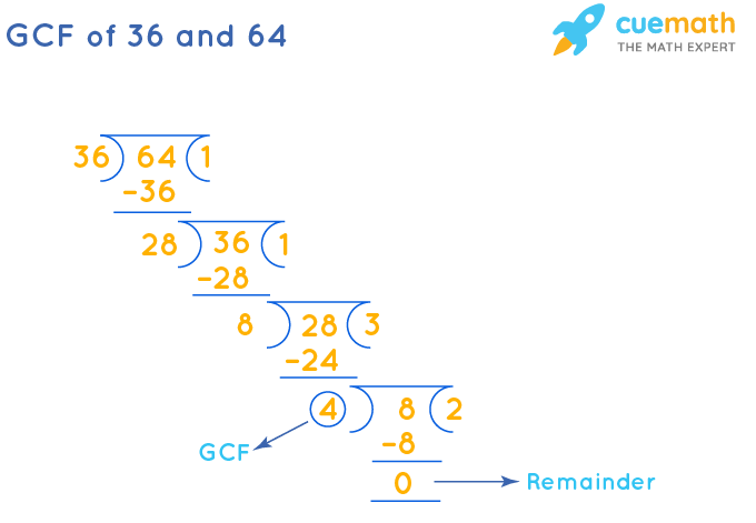 GCF of 36 and 64 by Long Division