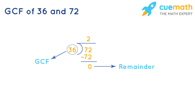 GCF of 36 and 72 by Long Division