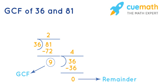 GCF of 36 and 81 by Long Division