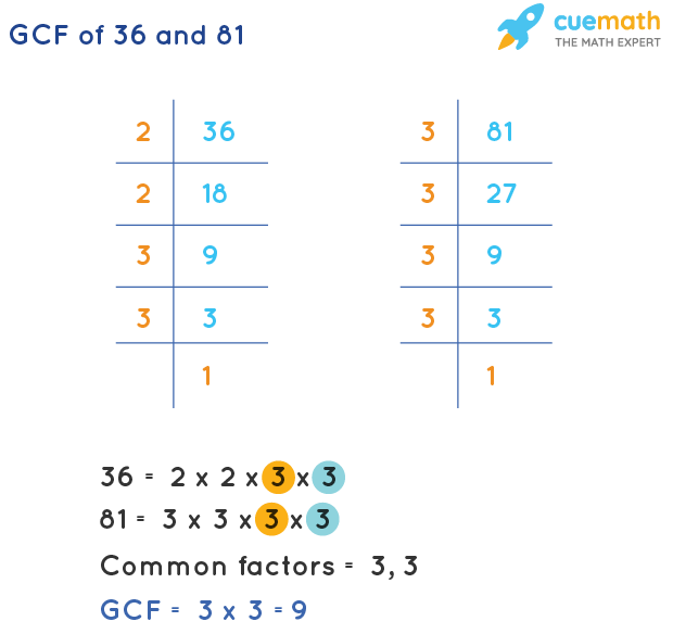 GCF of 36 and 81 by Prime Factorization