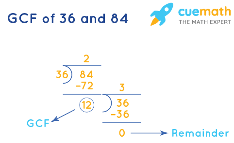 GCF of 36 and 84 by Long Division