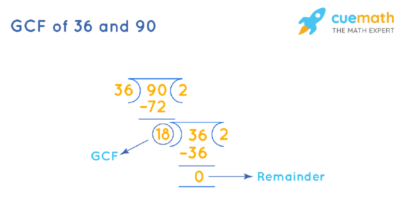 GCF of 36 and 90 by Long Division
