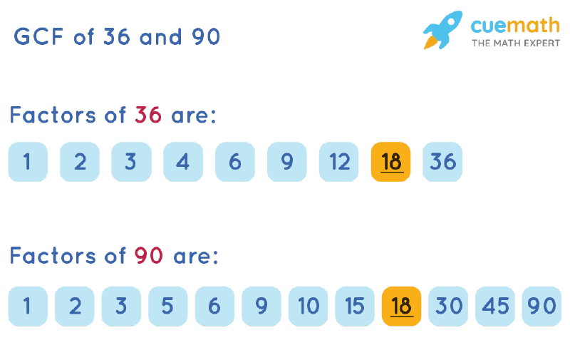 GCF of 36 and 90 by Listing Common Factors