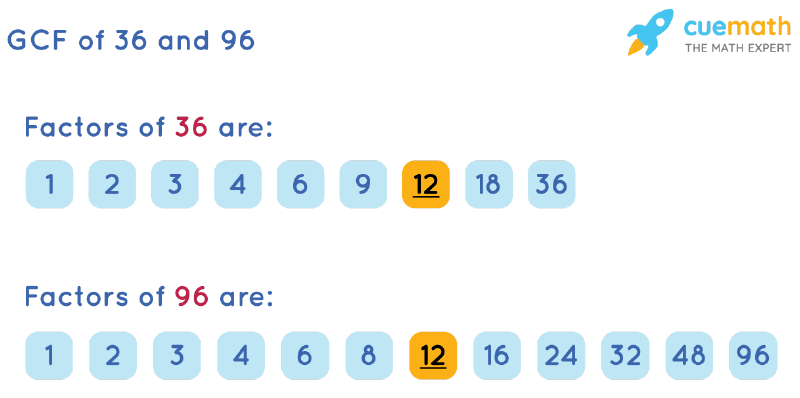 GCF of 36 and 96 by Listing Common Factors