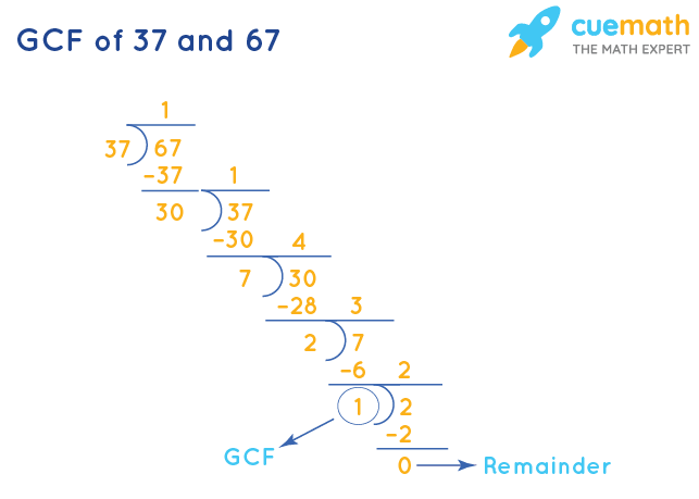 GCF of 37 and 67 by Long Division