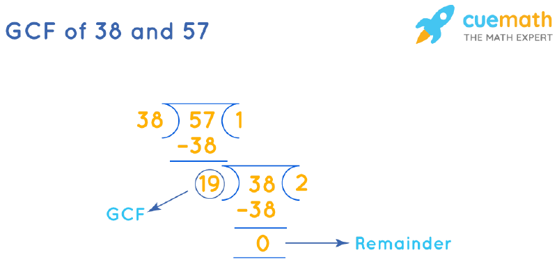 GCF of 38 and 57 by Long Division