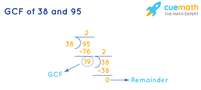 GCF of 38 and 95 by Long Division