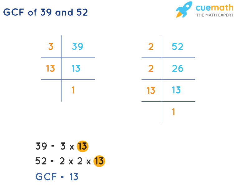 GCF of 39 and 52 by Prime Factorization