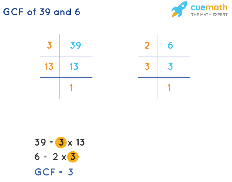 GCF of 39 and 6 by Prime Factorization