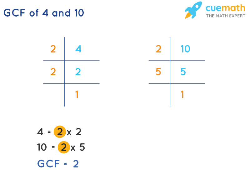 GCF of 4 and 10 by Prime Factorization