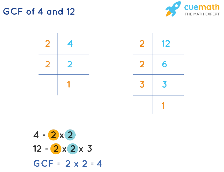 GCF of 4 and 12 by Prime Factorization