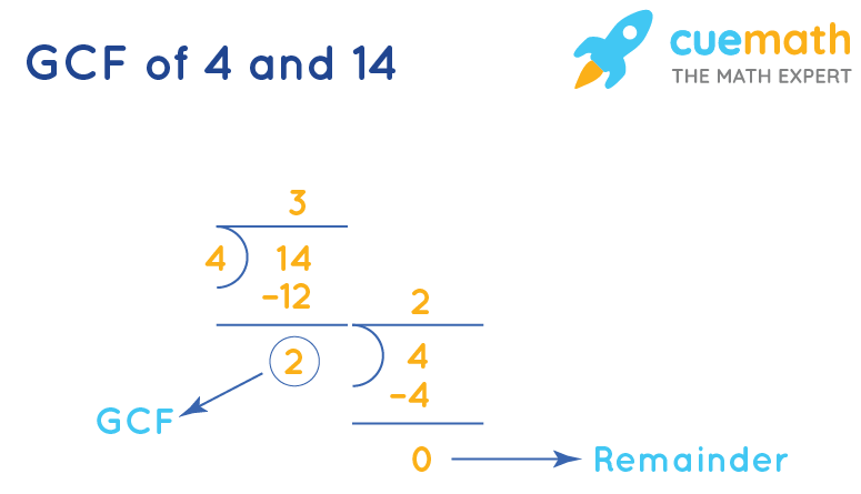 GCF of 4 and 14 by Long Division