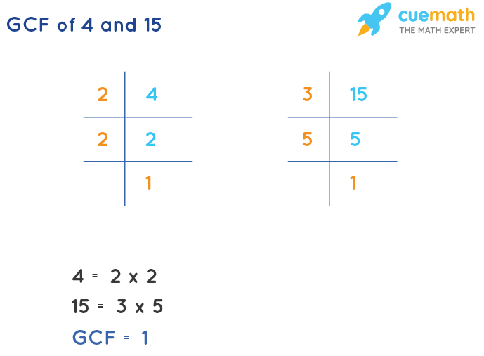 GCF of 4 and 15 by Prime Factorization