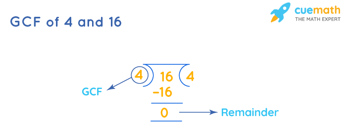 GCF of 4 and 16 by Long Division