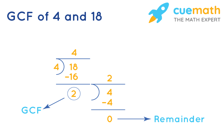 GCF of 4 and 18 by Long Division