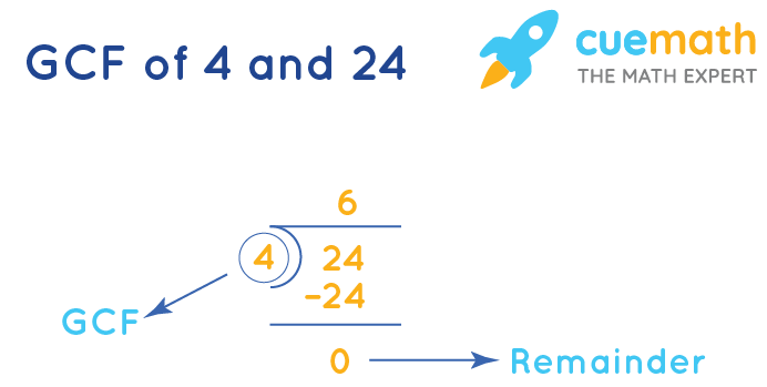 GCF of 4 and 24 by Long Division