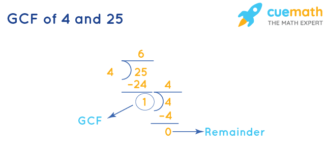 GCF of 4 and 25 by Long Division