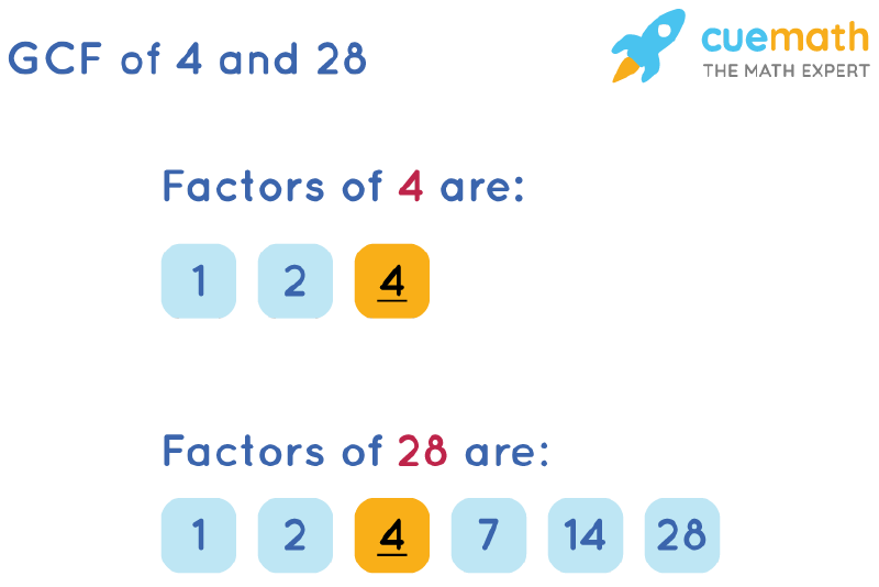 GCF of 4 and 28 by Listing Common Factors