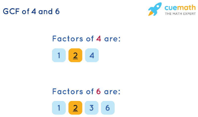 GCF of 4 and 6 by Listing Common Factors