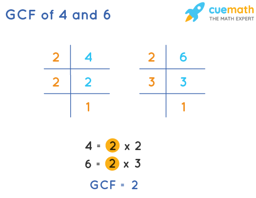 GCF of 4 and 6 by Prime Factorization