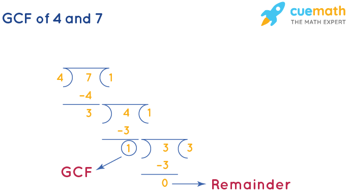 GCF of 4 and 7 by Long Division