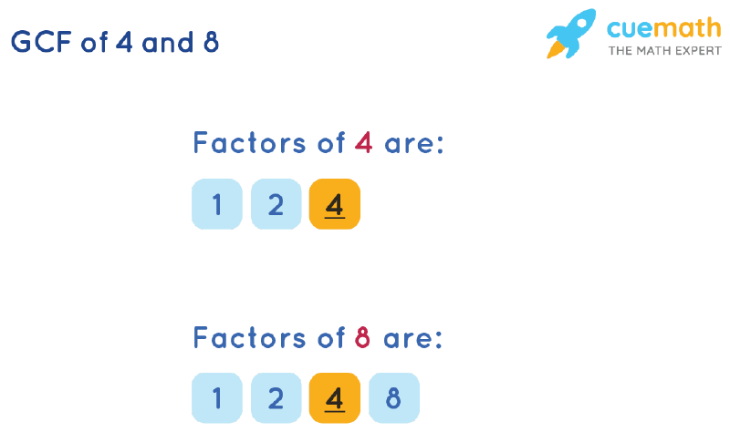 GCF of 4 and 8 by Listing Common Factors
