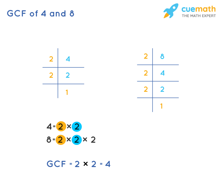 GCF of 4 and 8 by Prime Factorization