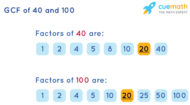 GCF of 40 and 100 by Listing Common Factors