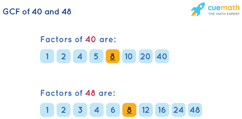 GCF of 40 and 48 by Listing Common Factors