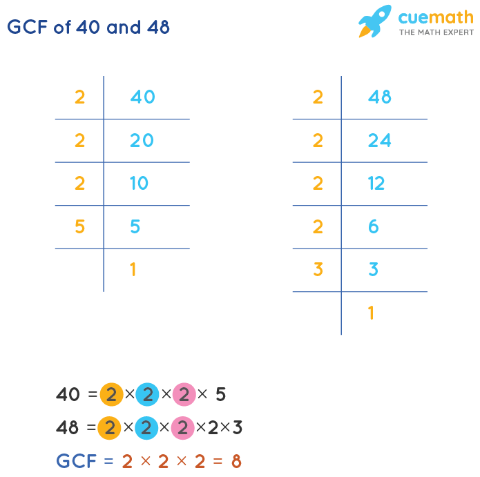 GCF of 40 and 48 by Prime Factorization