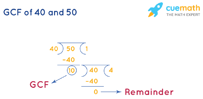 GCF of 40 and 50 by Long Division