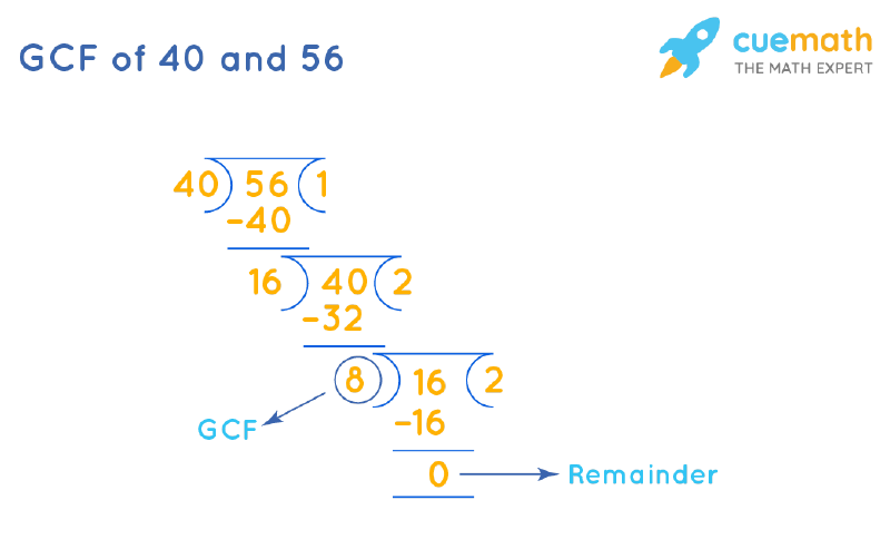 GCF of 40 and 56 by Long Division