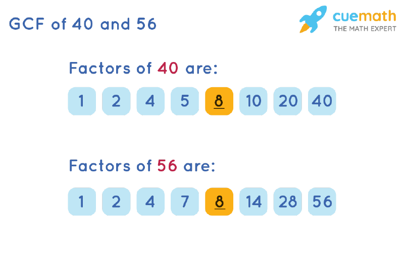 GCF of 40 and 56 by Listing Common Factors