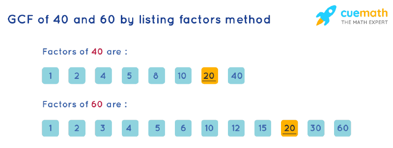 GCF of 40 and 60 by Listing Common Factors