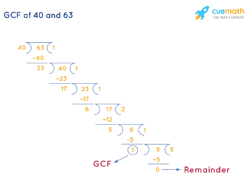 GCF of 40 and 63 by Long Division