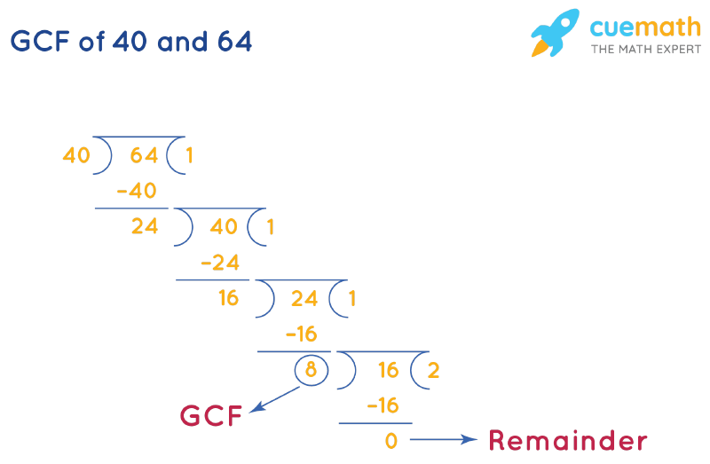 GCF of 40 and 64 by Long Division