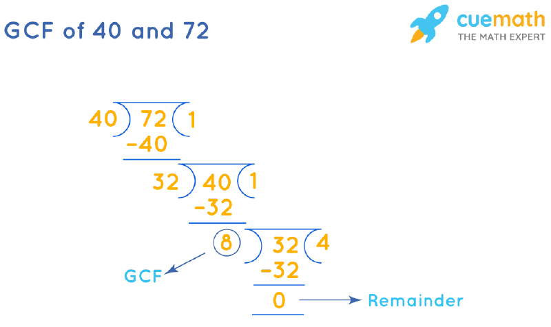 GCF of 40 and 72 by Long Division