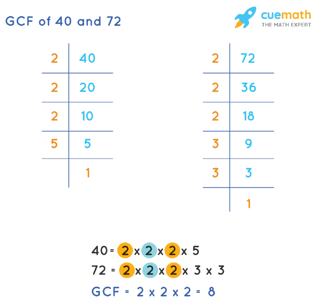 GCF of 40 and 72 by Prime Factorization