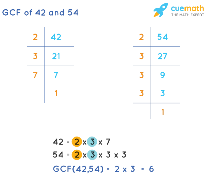 GCF of 42 and 54 by Prime Factorization