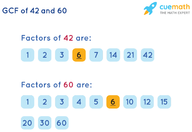GCF of 42 and 60 by Listing Common Factors