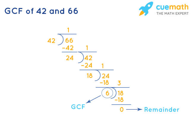 GCF of 42 and 66 by Long Division