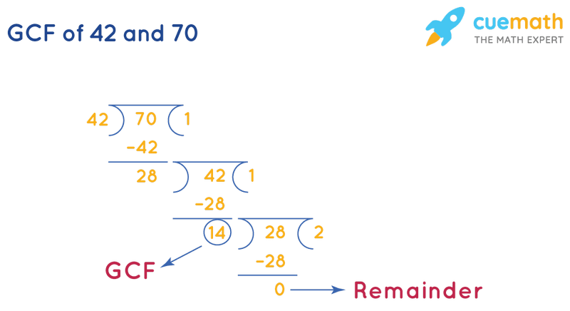 GCF of 42 and 70 by Long Division