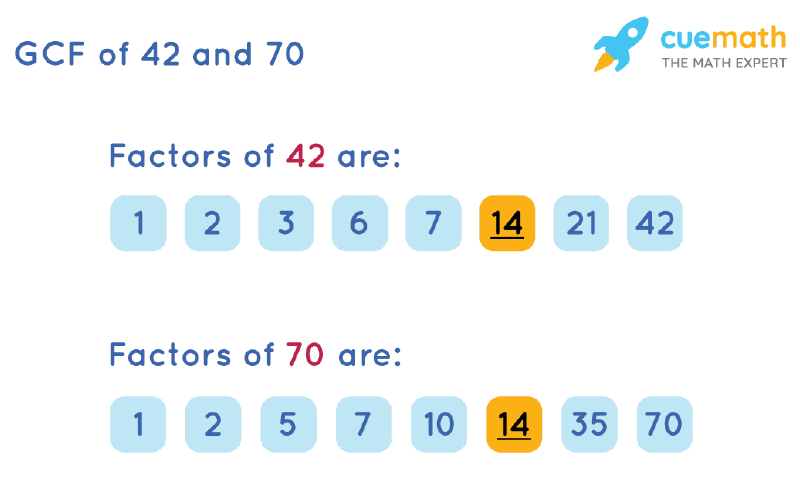 GCF of 42 and 70 by Listing Common Factors