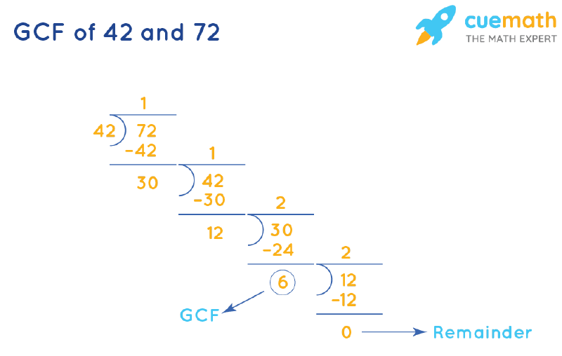GCF of 42 and 72 by Long Division