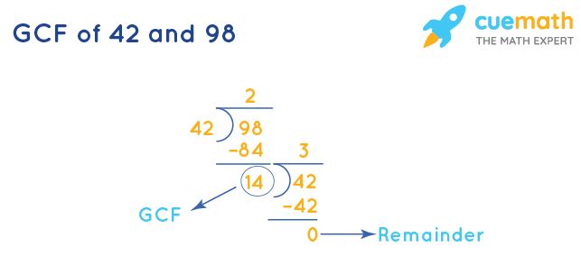 GCF of 42 and 98 by Long Division