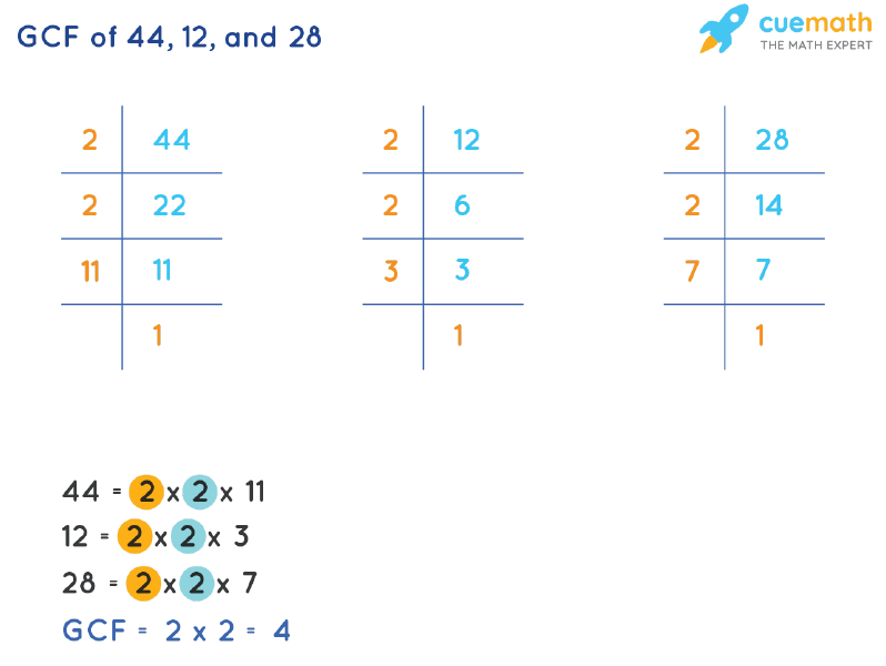 GCF of 44, 12 and 28 by Prime Factorization