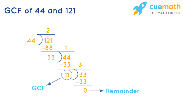 GCF of 44 and 121 by Long Division